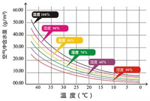 Relative Humidity Amp Dew Point Sisuobo Desiccant Factory